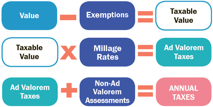 Real Estate Property Tax Calculation